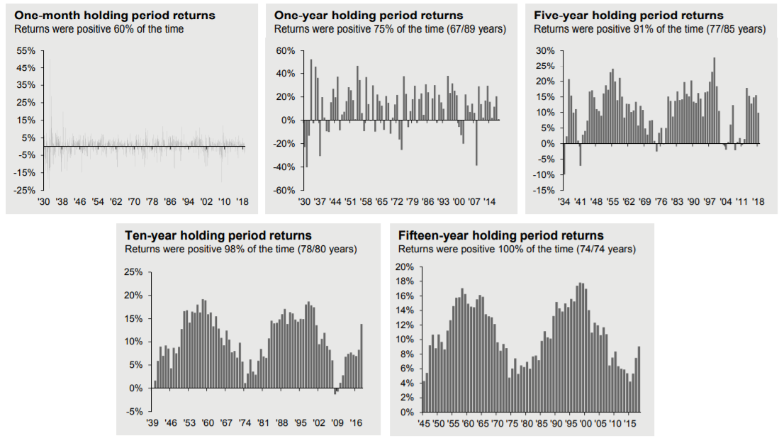 Financial graphs showcasing multi-month and year long-term investing patterns.
