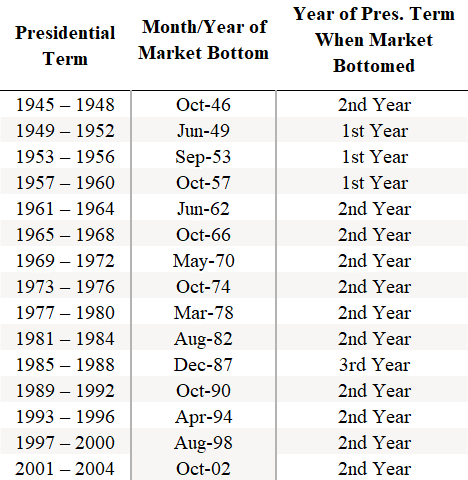 A chart dating back to 1945 detailing the stock market performance during presidential election years