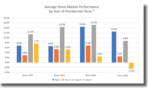 A stock market performance during presidential election years chart since 1901